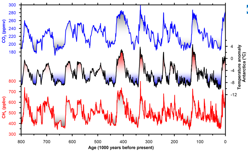 The glacial cycle of temperatures and greenhouse gases – University of  Copenhagen