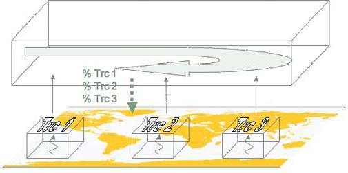 Atmosfærisk cirkulationsmodel