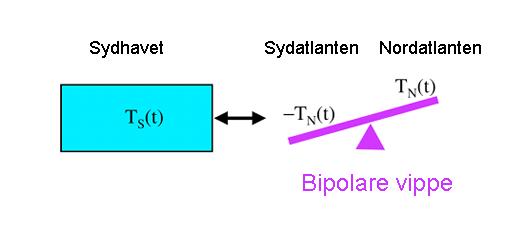 Illustration af den bipolare vippe
