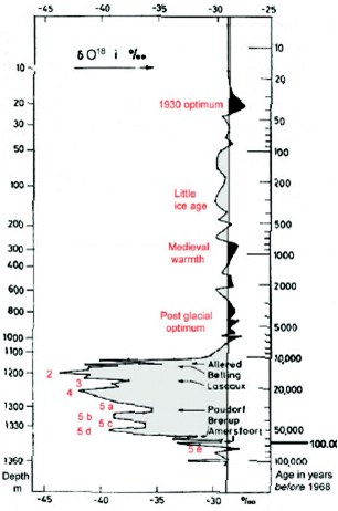 Graph that shows the amount of heavy isotopes