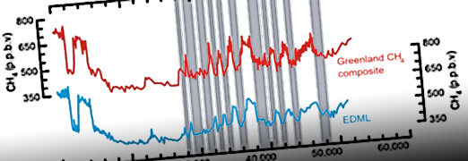 Synchronizing ice cores via the global CH4 record