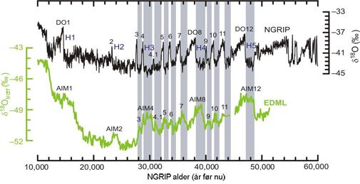 Klimakurve fra Grønland og Antarktis