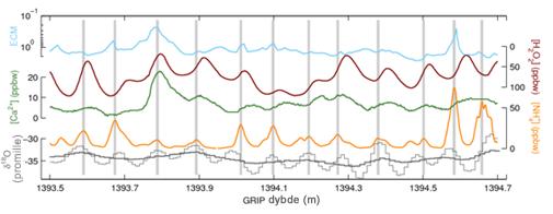 Urenheder og stabile isotoper