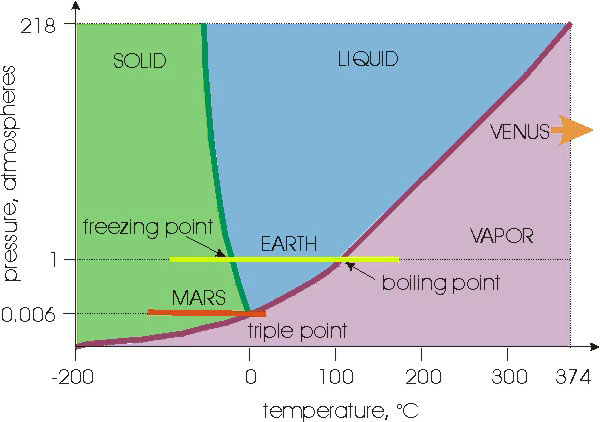 why is there no liquid water on mars at present university of  : diagram of water - findchart.co