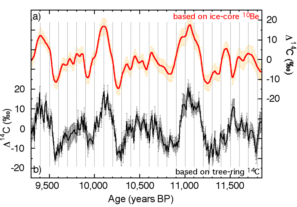 Radiocarbon dating ice cores