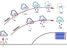 Fortidens temperaturer i Grønland og kildeområder for nedbør