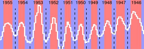 Radiometric dating of ice cores