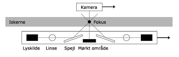 Line scanner
